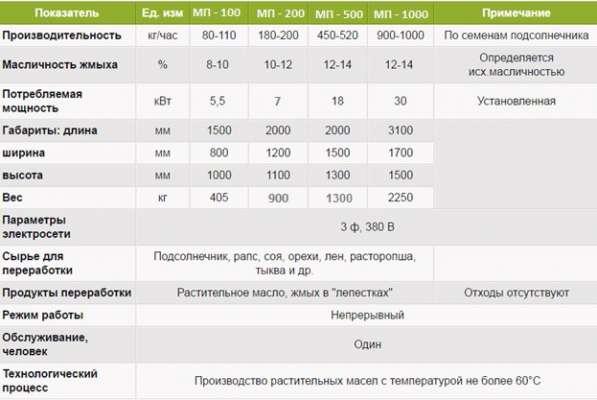 Пресс для отжима масла холодным способом в Свердловской обл