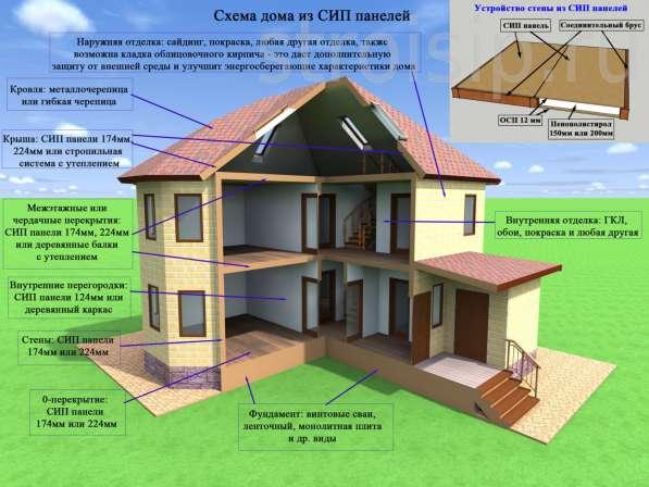 Дом, построенный по СИП-технологии