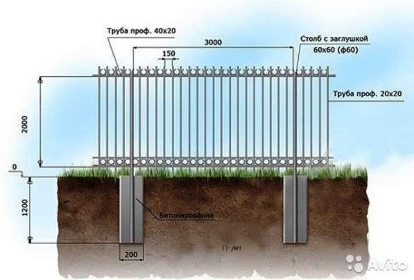 Сварные заборы, калитки, оградки, металлоконструкции. в Рязани фото 5