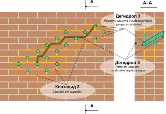 Контацид 3 Пропитка и добавка для повышения коррозионной стойкости с эффектом борьбы с сыростью