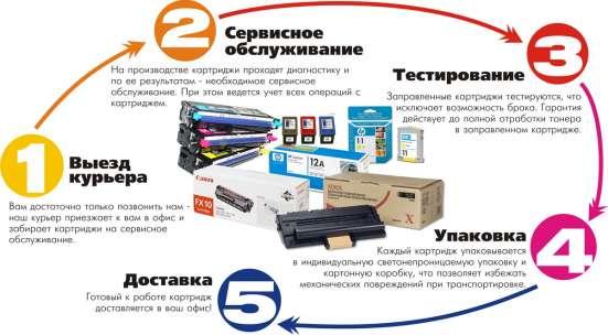 Мобильная заправка картриджей и ремонт оргтехники